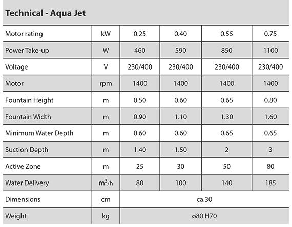 Aqua Jet technical info