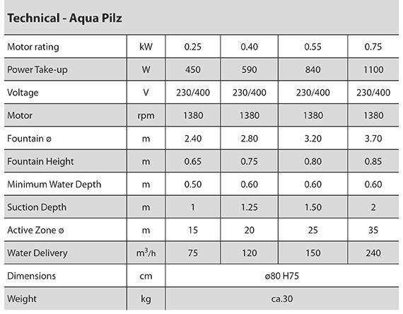 Aqua Plitz technical info