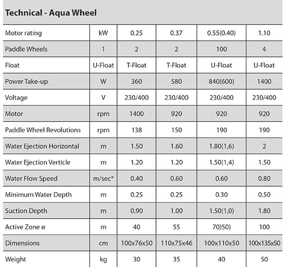 Model 1 - technical info