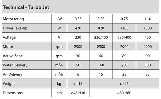 Turbo Jet with submerged motor technical info