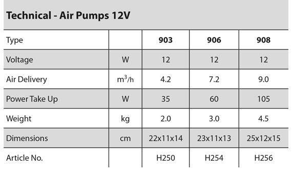 Air Pumps - 12V specification