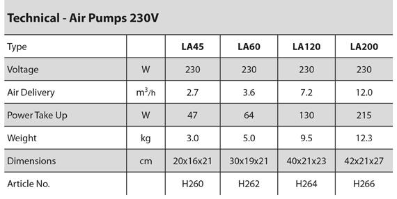 Air Pumps - 230V specification
