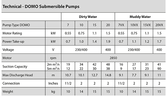 DOMO submersible pumps specifications