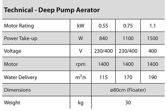Deep Pump Aerator specifications