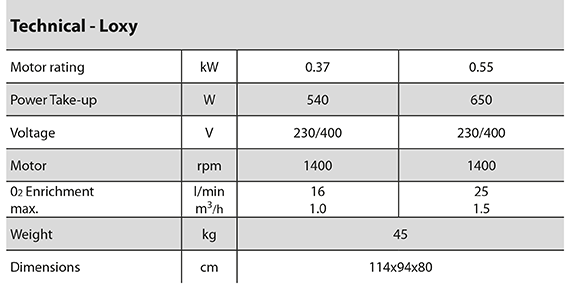Loxy specification
