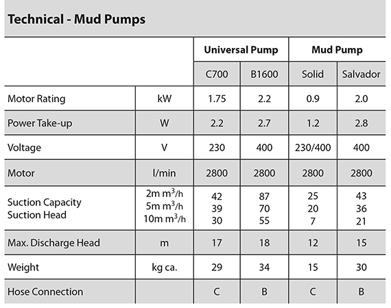 Mud Pump specifications