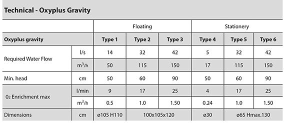Oxyplus Gravity specification
