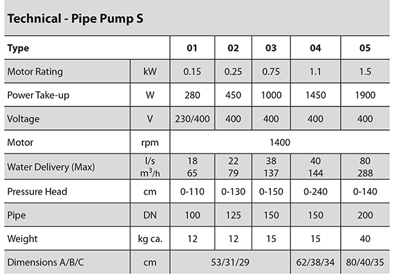 Pipe Pump S specification